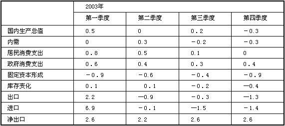 南美洲的国家gdp_中国gdp增长图