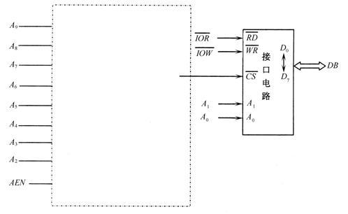 用于选择该接口电路中地址为200h~203h的4个端口