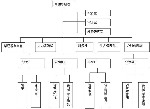 该汽车集团可以采用事业部制组织结构